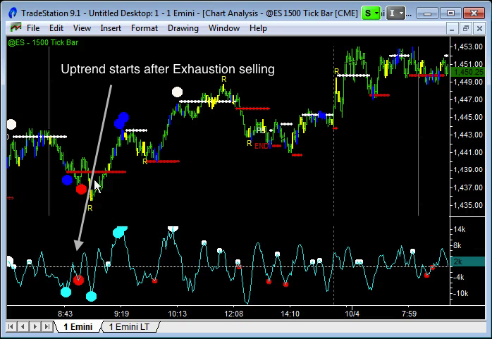 image of emini day trading trend direction