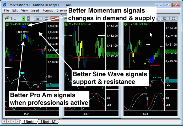 image of indicators used to day trade emini futures
