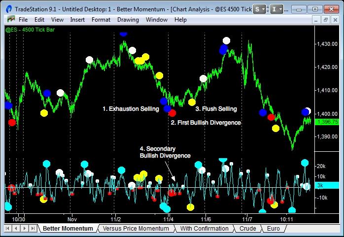 The Better Momentum Indicator | Emini-Watch com