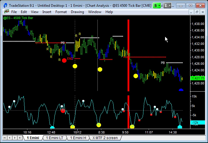 multiple time frames trade 2