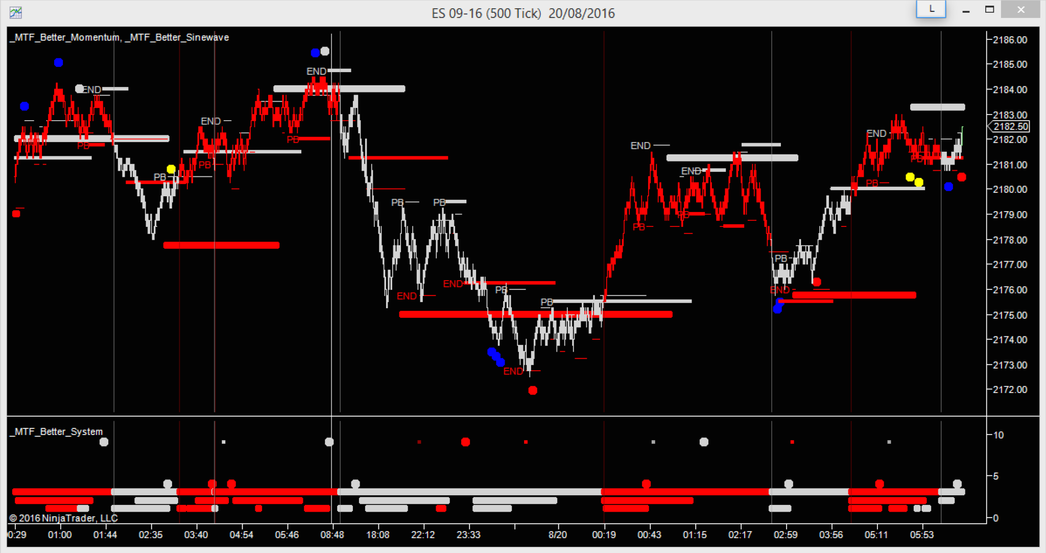 image of Better indicators on NinjaTrader tick chart