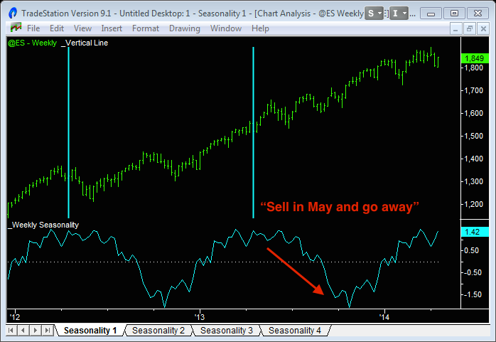 image of stock market seasonality showing one up leg and one down leg