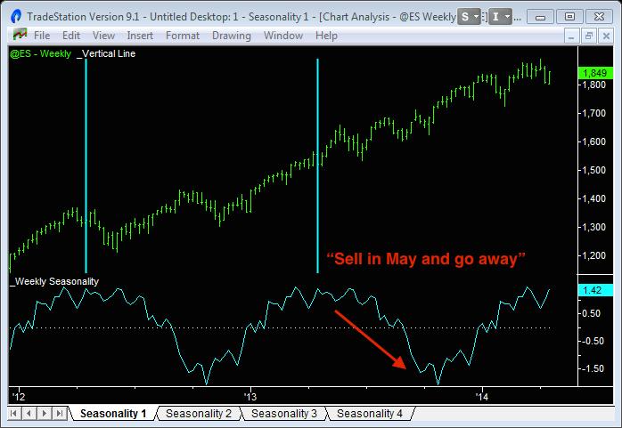 image of stock market seasonality showing one up leg and one down leg