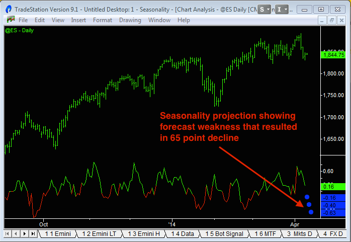 image showing a daily seasonality indicator to fine tune entry