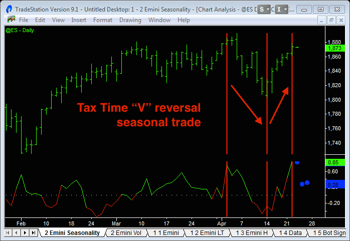 image of tax time stock market seasonal trade