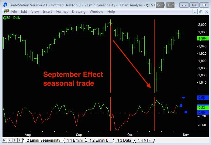 image of september effect stock market seasonal trade with seasonality indicator