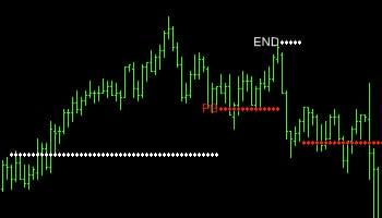 image of better sine wave trading indicator signalling the end of an uptrend move in the emini