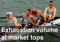 image of exhaustion volume at stock market tops