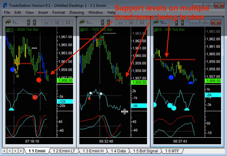 image of how to trade breakouts using breaks of multiple support or resistance levels