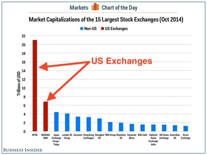 image of US equity markets compared to rest of the world
