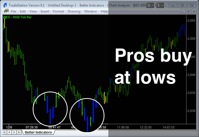 image of emini trading with better pro am indicator