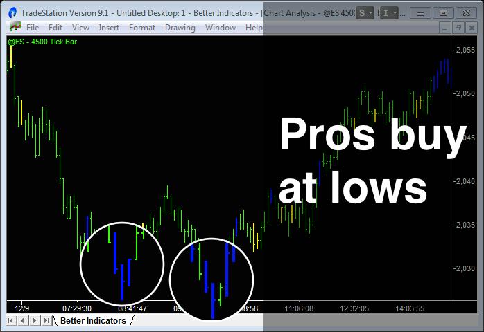 image of emini trading with better pro am indicator