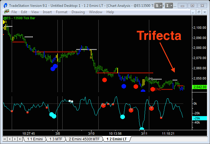 image of Emini day trading trifecta signal