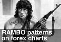 RAMBO Patterns on the Forex Charts