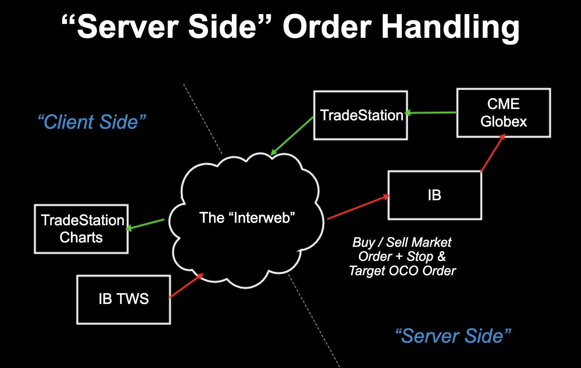 server side order handling