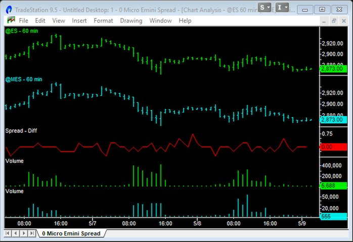 image of micro emini spread and volume vs emini