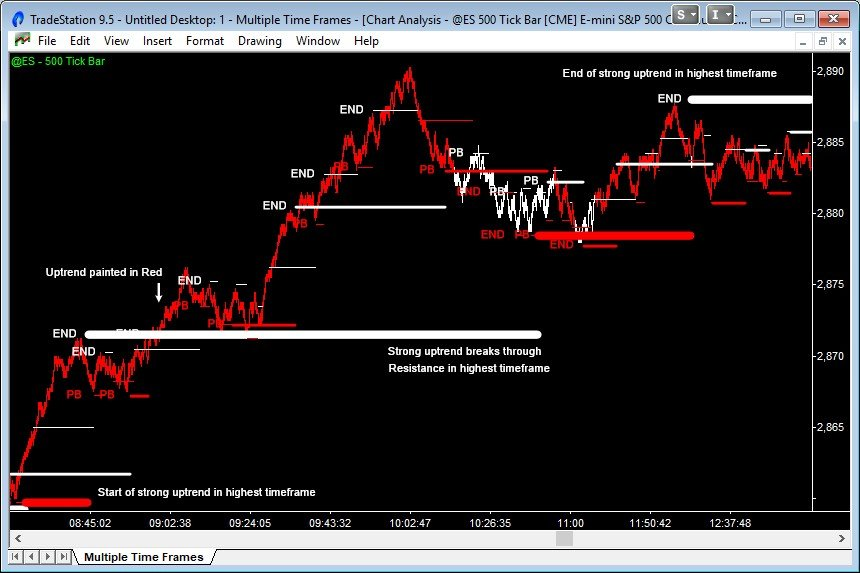 emini trend move in the highest timeframe