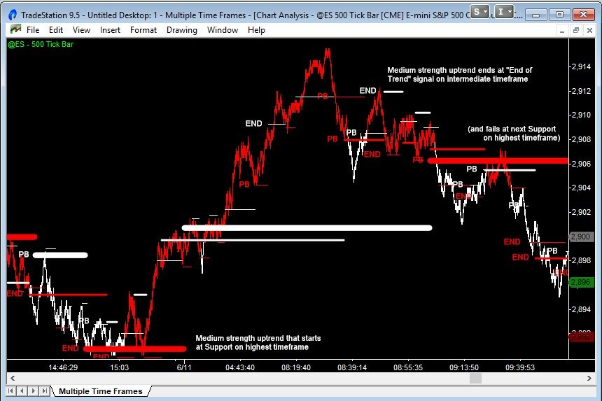 emini trend move in the intermediate timeframe