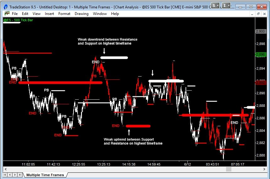 emini trend move in the lowest timeframe