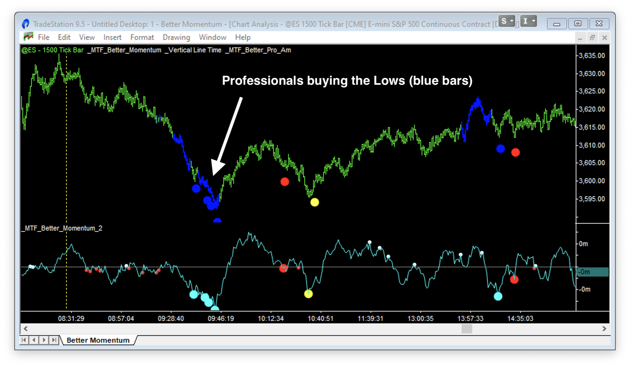 Better Pro Am indicator showing Professionals buying the Lows